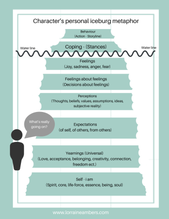 Info graphic, character's personal iceberg metaphor